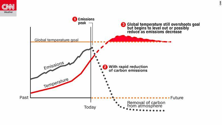 El planeta solo tiene hasta 2030 para evitar una catástrofe