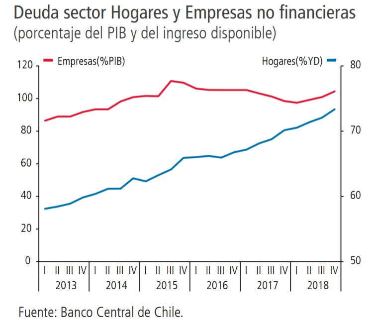 Endeudamiento de las familias chilenas alcanza máximo histórico