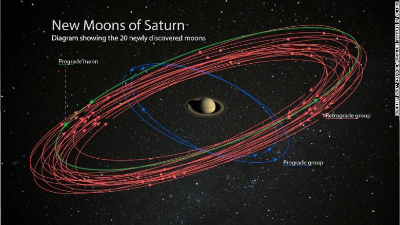 Detectan 20 nuevas lunas en Saturno y científicos invitan a internautas a elegir sus nombres
