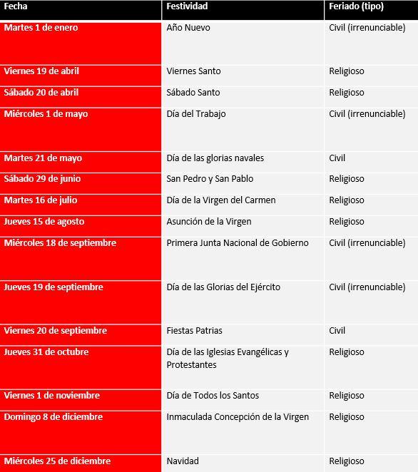 Calendario 2019 Chile Con Feriados Para Imprimir.Estos Son Los Feriados Que Tendremos Este 2019